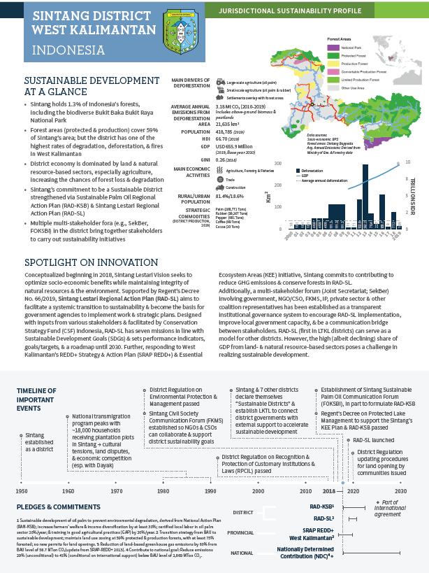Sintang District, West Kalimantan, Indonesia: Jurisdictional Sustainability Profile